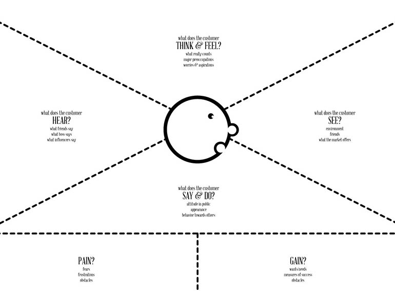 Empathy Map – A Way to Understand Your Users